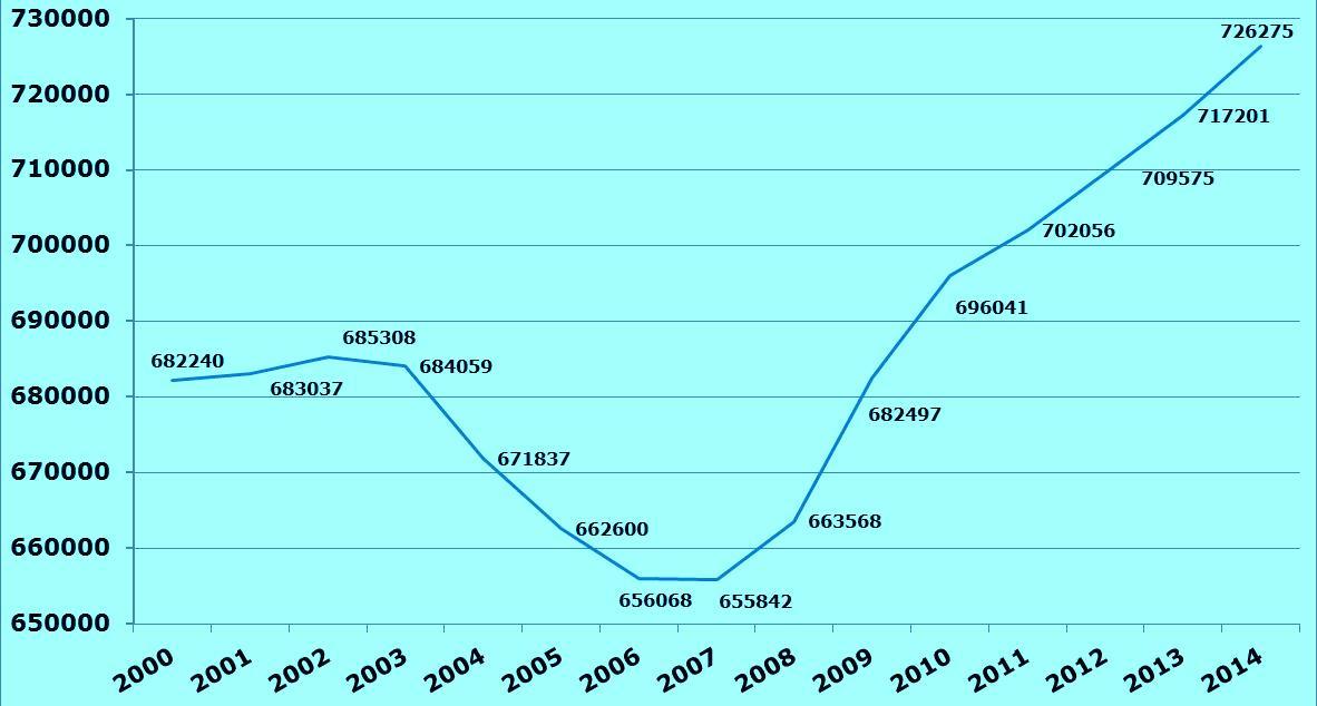 Statistique radioamateur US 2000-2015