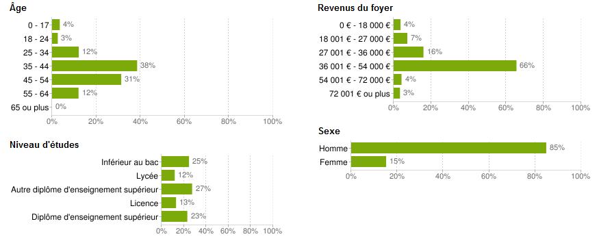 demographie-radioamateur france