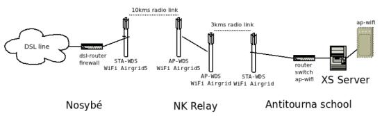 infrastructure-pont-wifi-nosy-komba