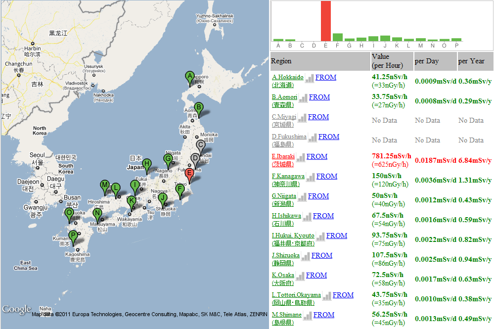 radiation nucleaire de la centrale fukushima en temps réel