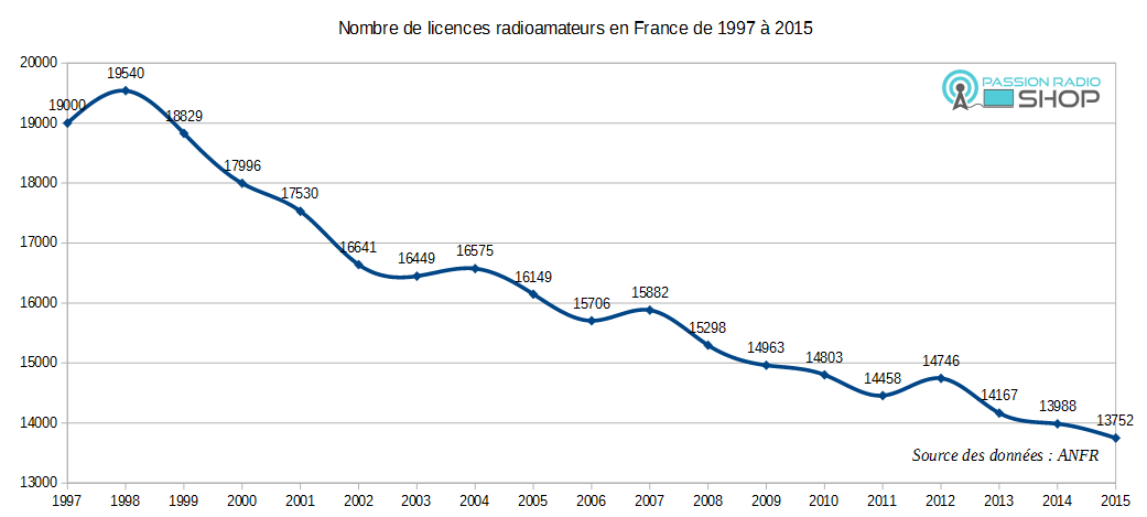 Evolution nombre radioamateur france 1997-2015