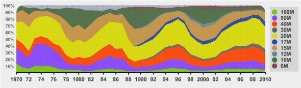 statistiques-radioamateur-dxcc-bandes-hf
