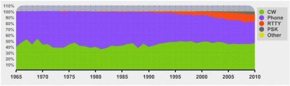 statistiques-radioamateur-dxcc-modes