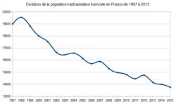 Statistiques population radioamateur ANFR