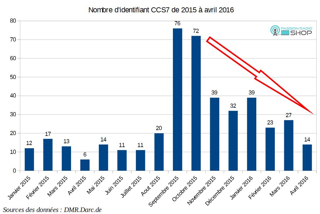 Stat ID CCS7 DMR en France