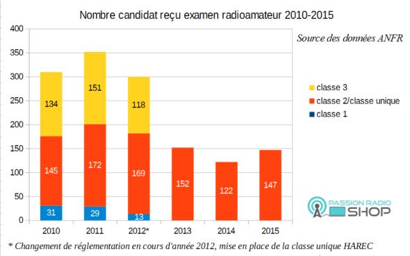 stats-nouveau-examen-radioamateur-590x36