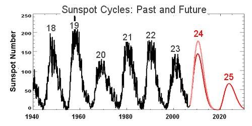 Evolution des cycles solaires
