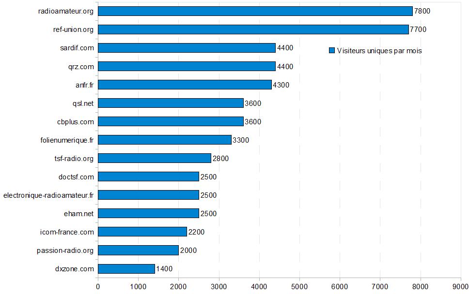 top-15-radioamateur-visiteurs